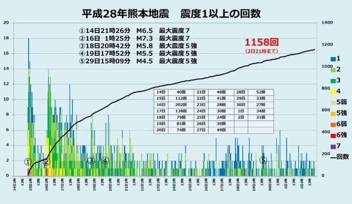 平成28年熊本地震│現地被害と地...